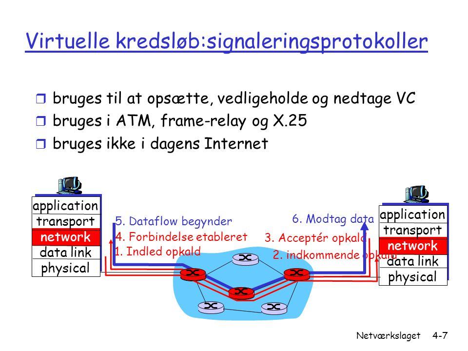 Virtuelle kredsløb:signaleringsprotokoller