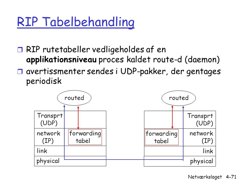RIP Tabelbehandling RIP rutetabeller vedligeholdes af en applikationsniveau proces kaldet route-d (daemon)
