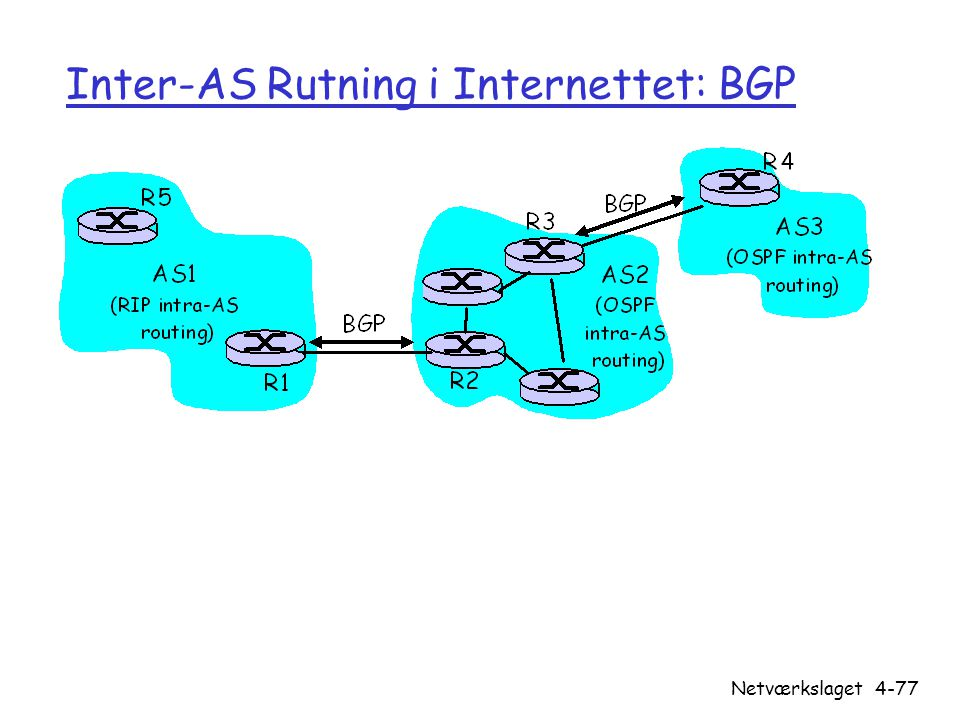 Inter-AS Rutning i Internettet: BGP