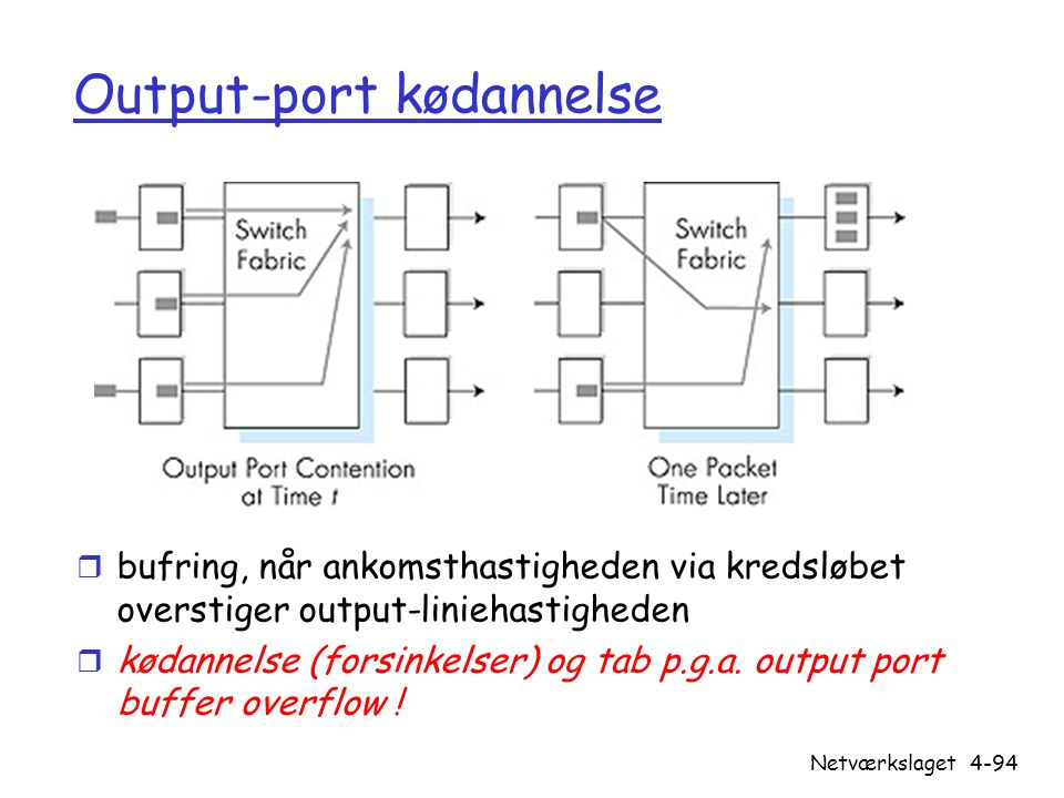 Output-port kødannelse