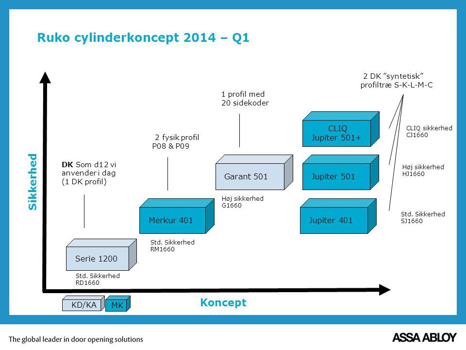 Ruko cylinderkoncept 2014 – Q1