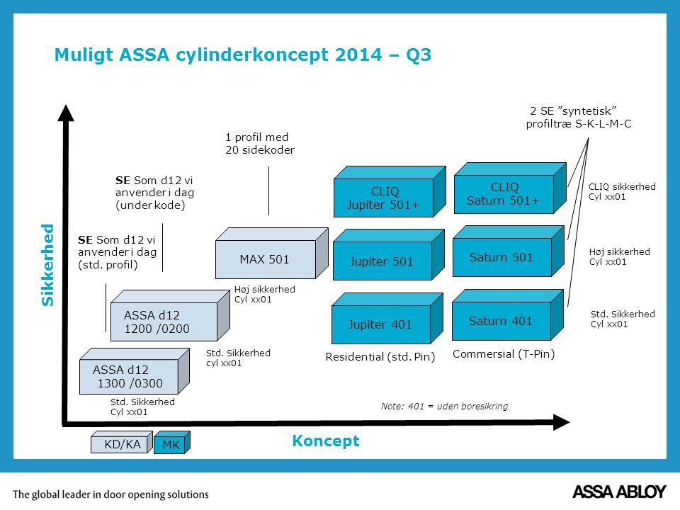 Muligt ASSA cylinderkoncept 2014 – Q3