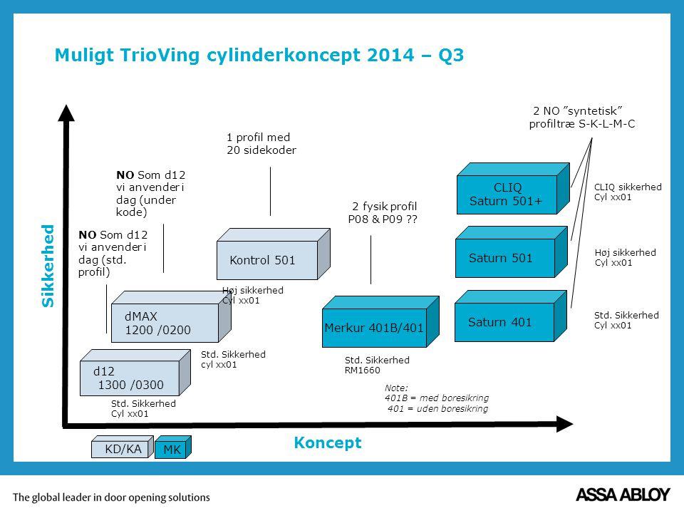 Muligt TrioVing cylinderkoncept 2014 – Q3