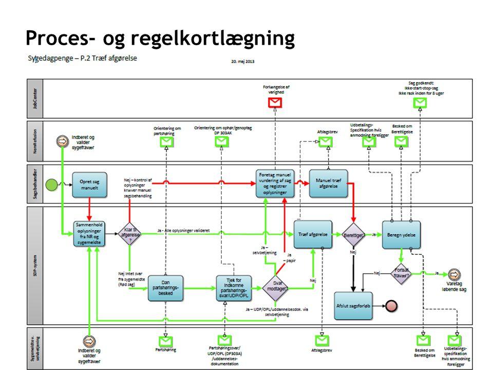 Proces- og regelkortlægning