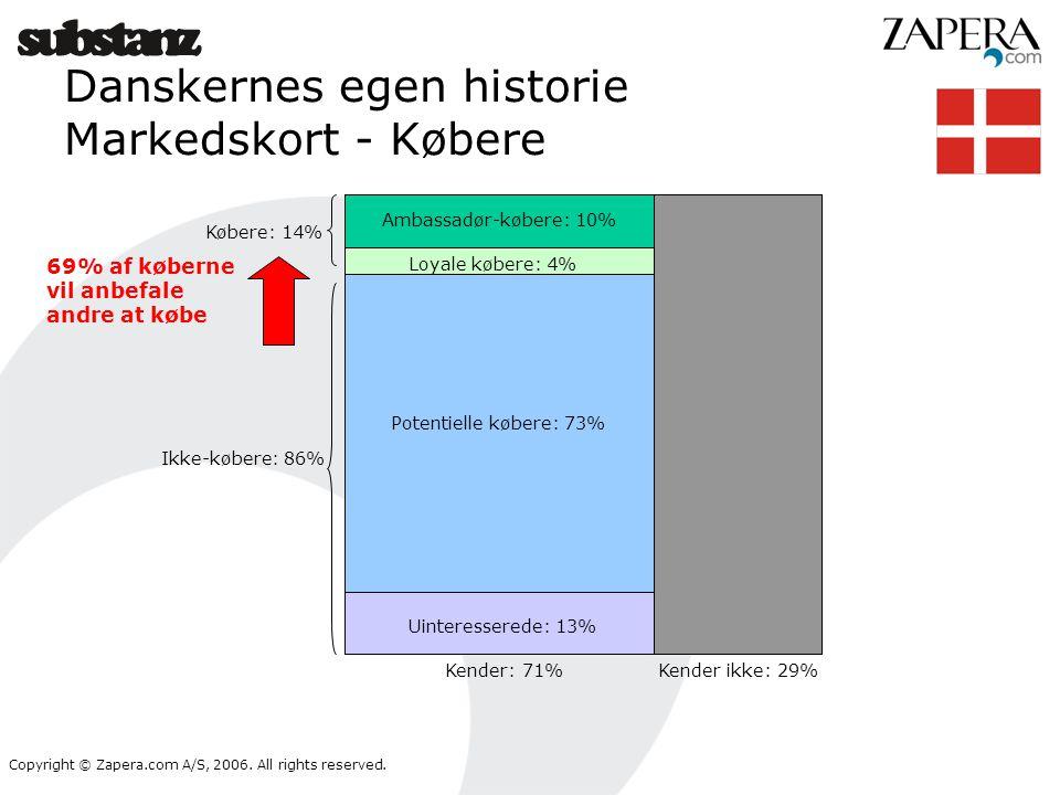 Danskernes egen historie Markedskort - Købere