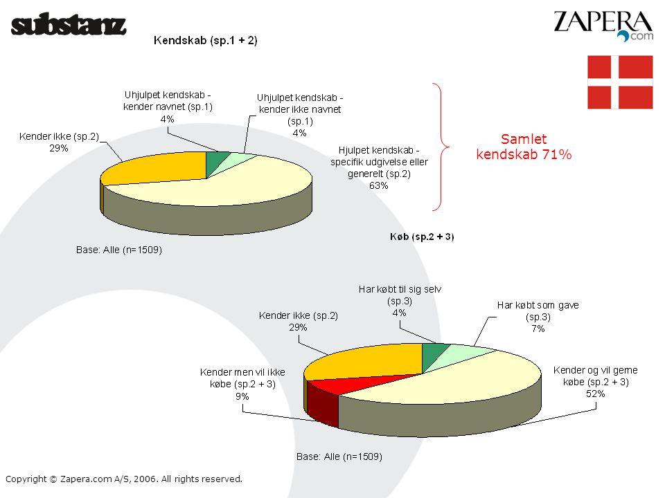 Samlet kendskab 71%