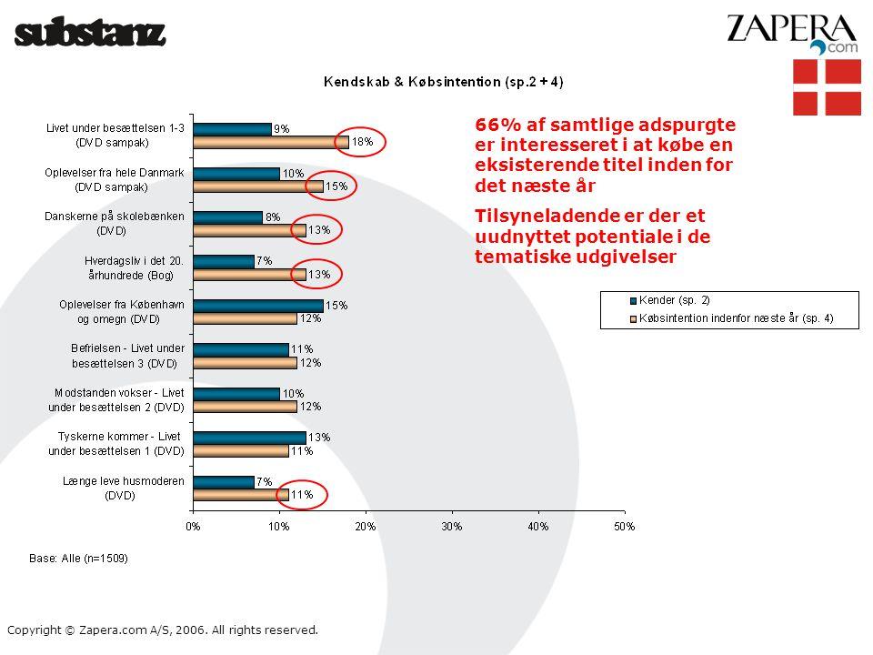 66% af samtlige adspurgte er interesseret i at købe en eksisterende titel inden for det næste år