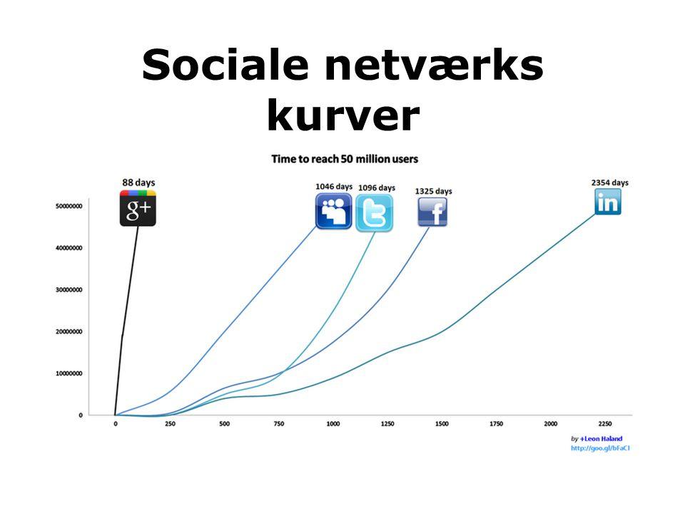 Sociale netværks kurver