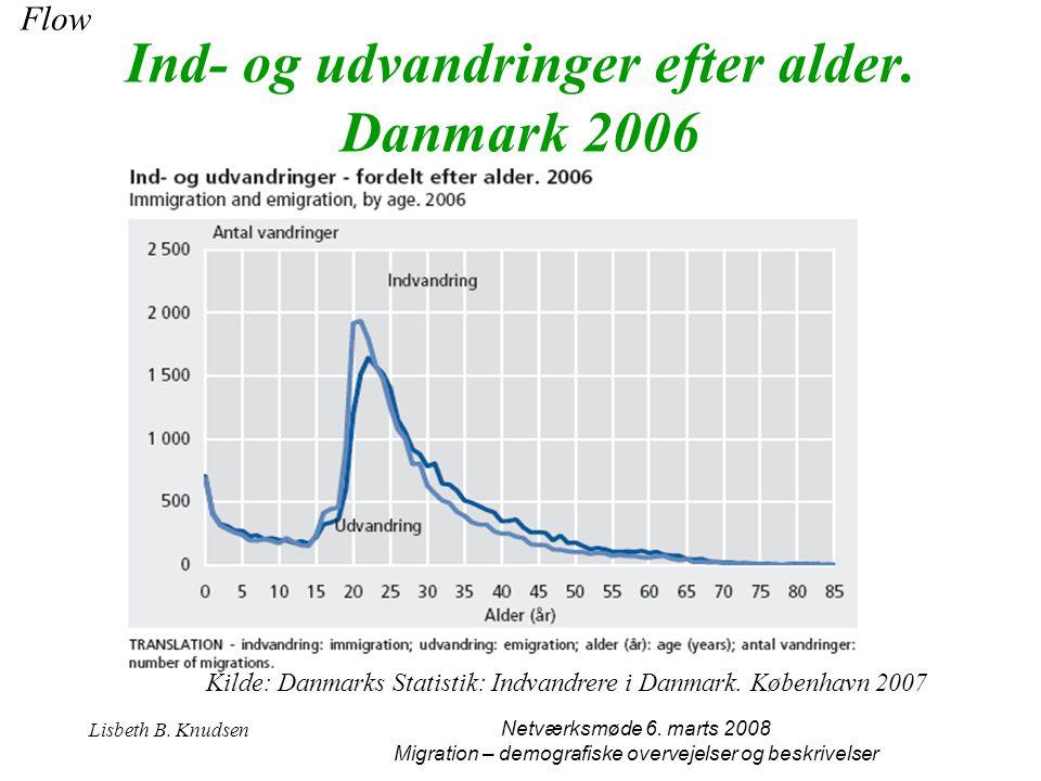 Ind- og udvandringer efter alder. Danmark 2006