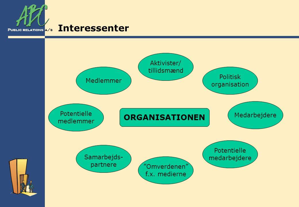 Interessenter ORGANISATIONEN Aktivister/ tillidsmænd Politisk