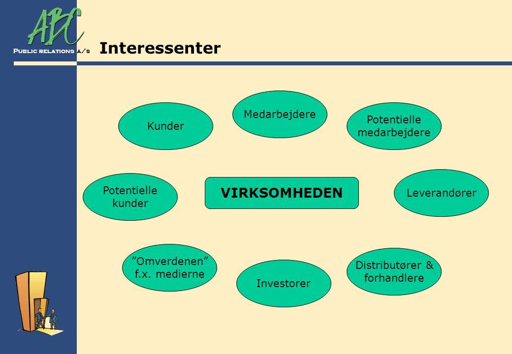 Interessenter VIRKSOMHEDEN Medarbejdere Potentielle Kunder