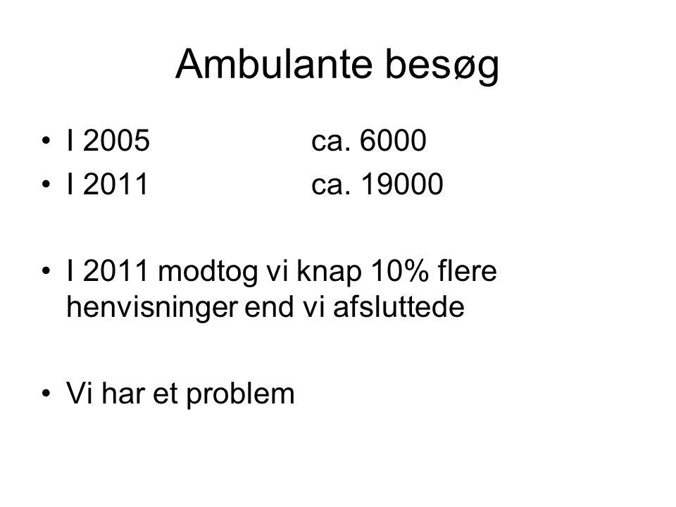 Ambulante besøg I 2005 ca. 6000 I 2011 ca. 19000