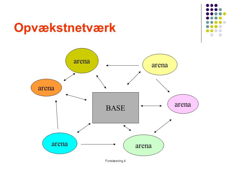 Opvækstnetværk arena arena arena BASE arena arena arena Forelæsning 4