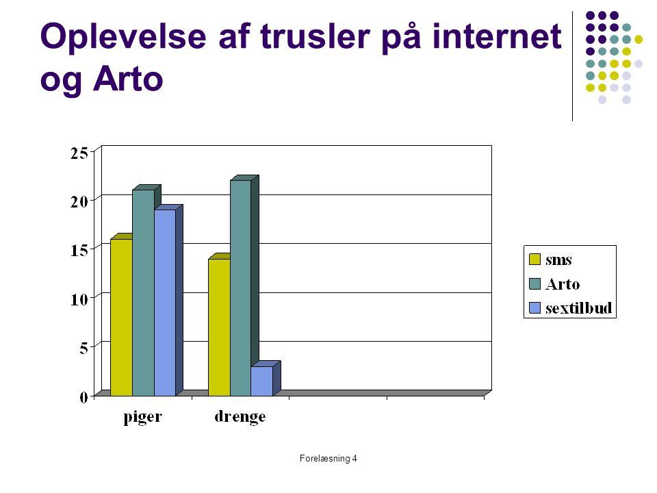 Oplevelse af trusler på internet og Arto