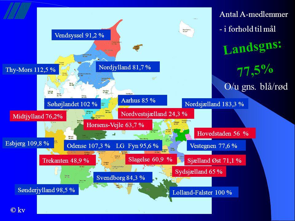Landsgns: 77,5% O/u gns. blå/rød Antal A-medlemmer - i forhold til mål