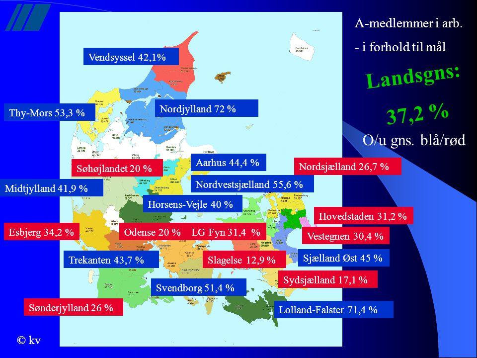 Landsgns: 37,2 % O/u gns. blå/rød A-medlemmer i arb.
