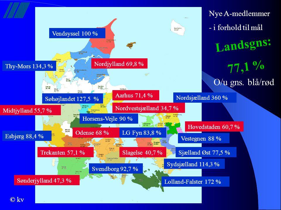 Landsgns: 77,1 % O/u gns. blå/rød Nye A-medlemmer - i forhold til mål