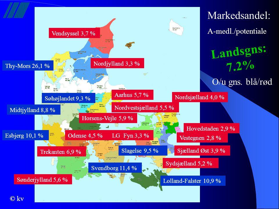 Landsgns: 7.2% Markedsandel: O/u gns. blå/rød A-medl./potentiale