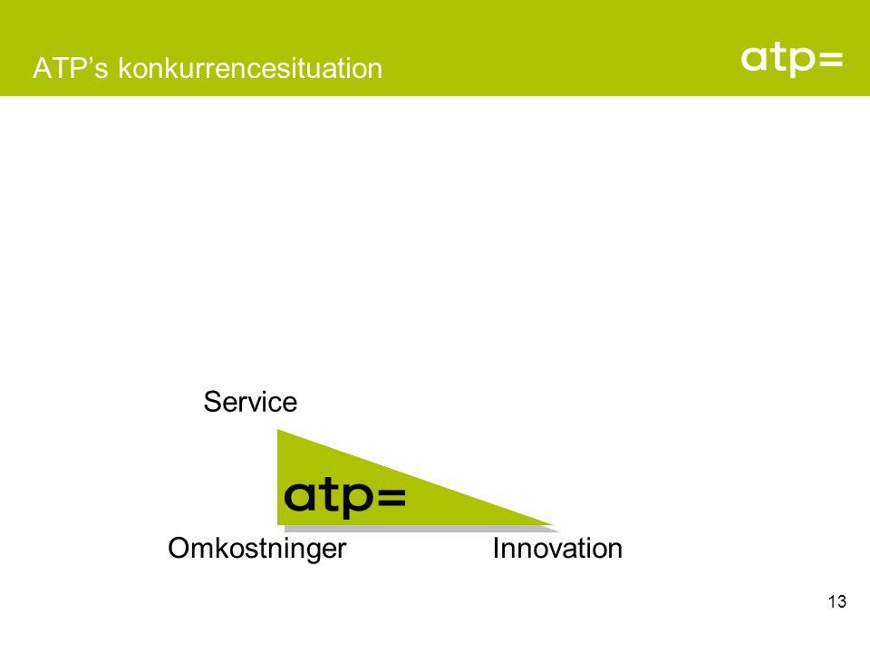 ATP's konkurrencesituation