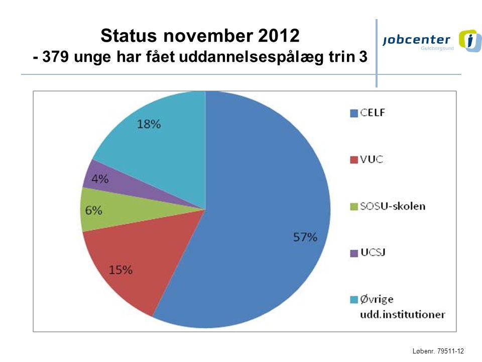Status november 2012 - 379 unge har fået uddannelsespålæg trin 3
