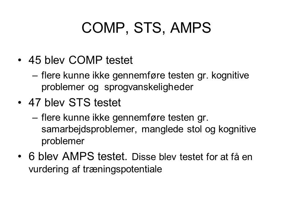 COMP, STS, AMPS 45 blev COMP testet 47 blev STS testet