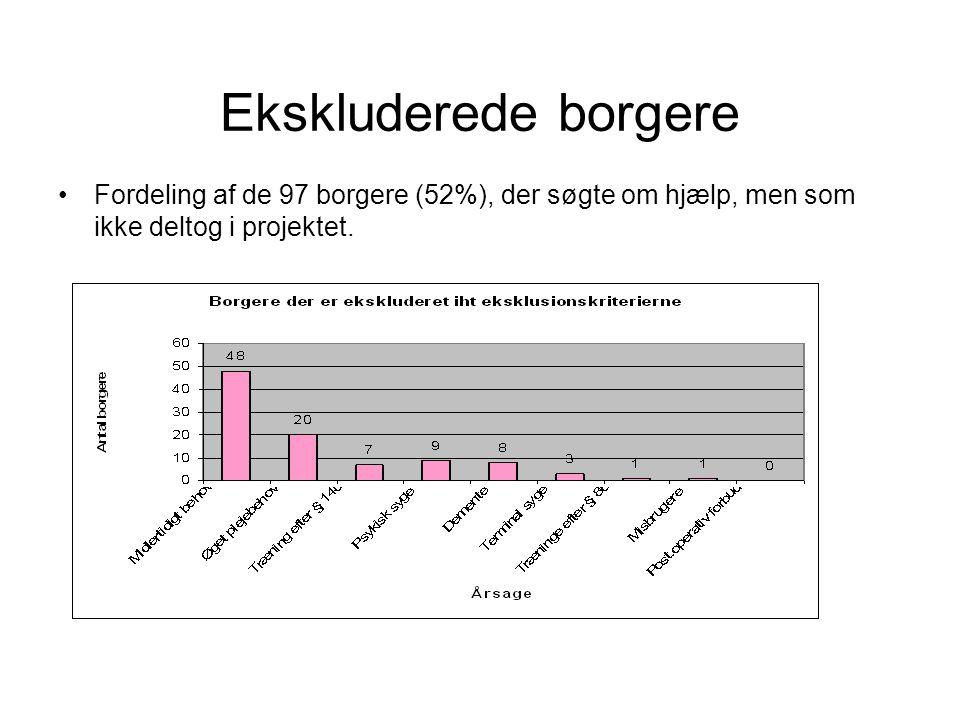 Ekskluderede borgere Fordeling af de 97 borgere (52%), der søgte om hjælp, men som ikke deltog i projektet.