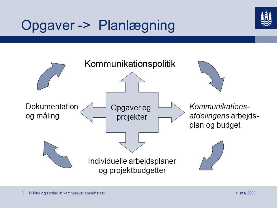 Opgaver -> Planlægning