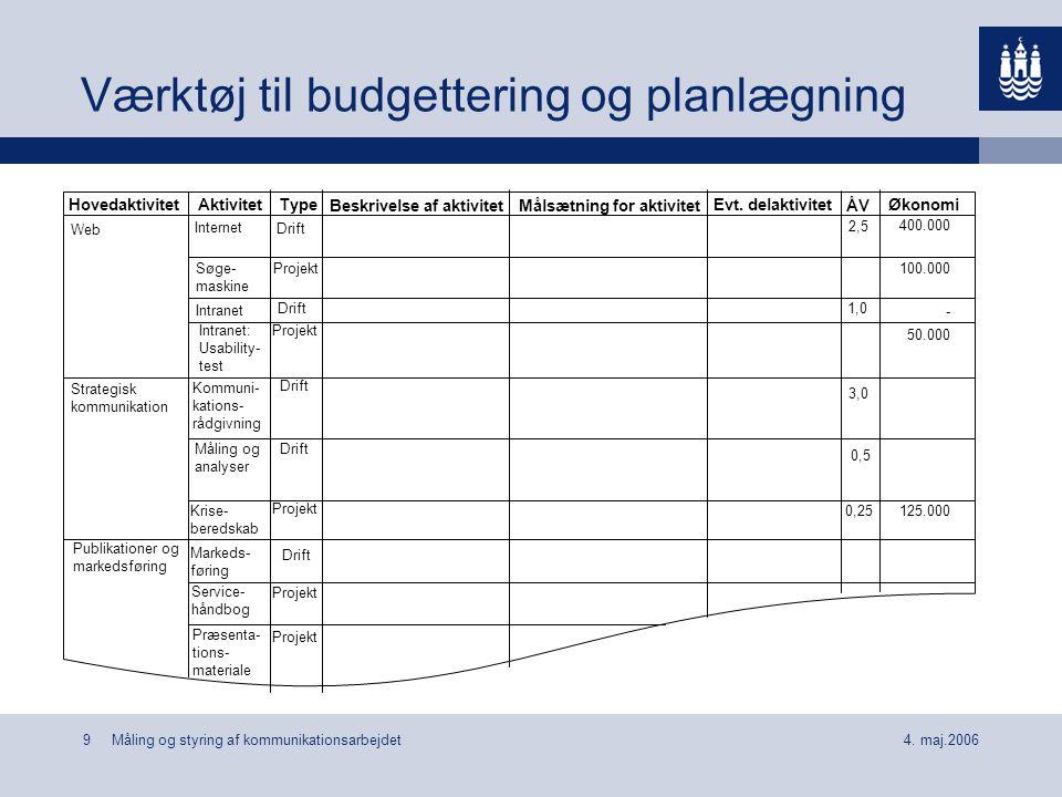 Værktøj til budgettering og planlægning