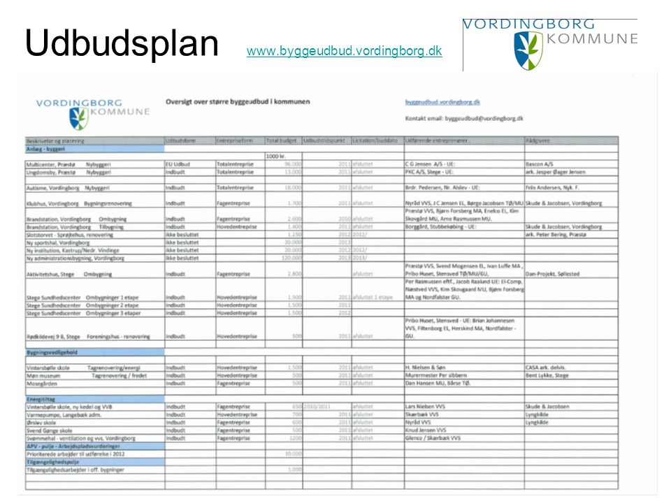 Udbudsplan www.byggeudbud.vordingborg.dk
