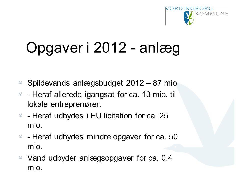 Opgaver i 2012 - anlæg Spildevands anlægsbudget 2012 – 87 mio