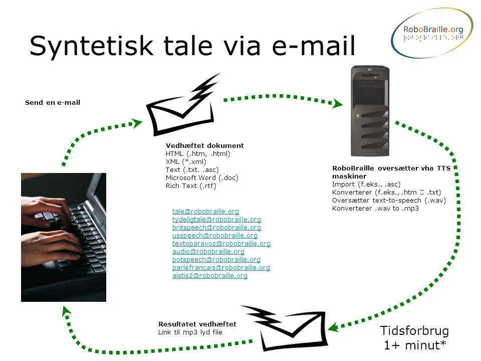 Syntetisk tale via e-mail