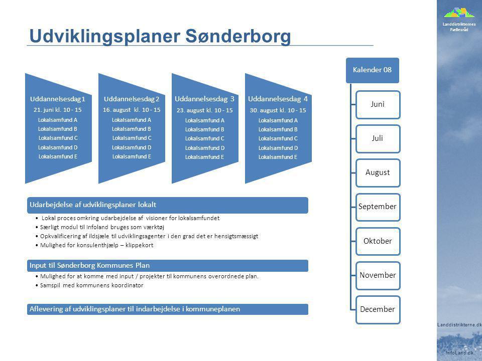 Udviklingsplaner Sønderborg