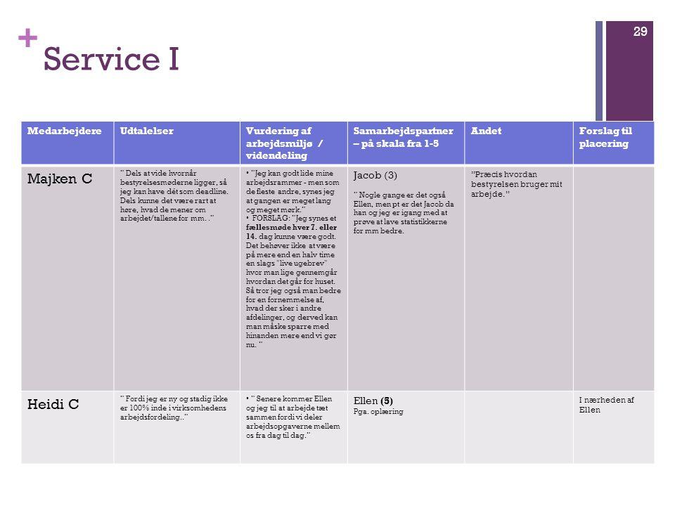 Service I Majken C Heidi C Medarbejdere Udtalelser Vurdering af