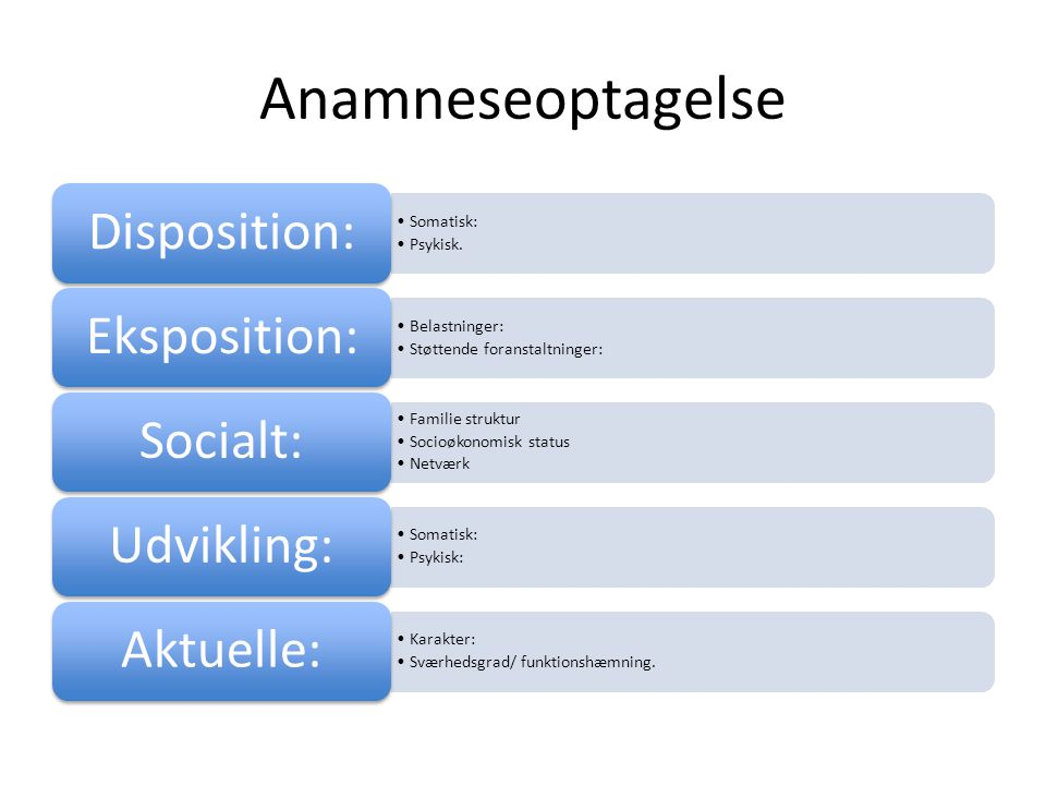 Anamneseoptagelse Disposition: Somatisk: Psykisk. Eksposition: