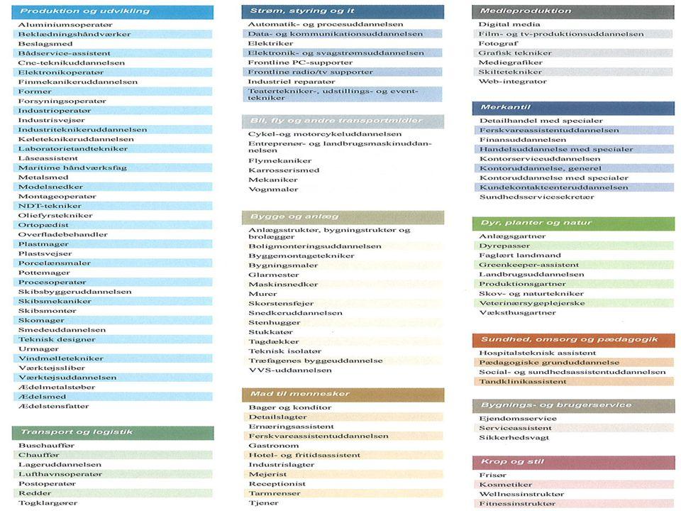 EUD – Erhvervsuddannelser på KTS/TEC 3