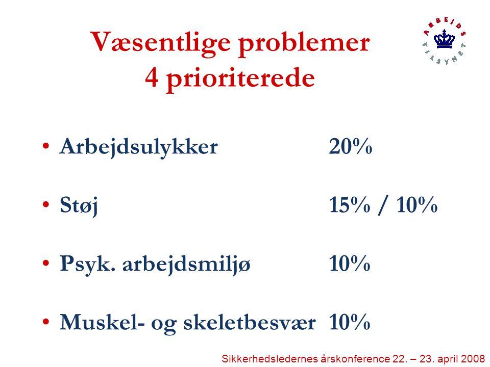 Væsentlige problemer 4 prioriterede