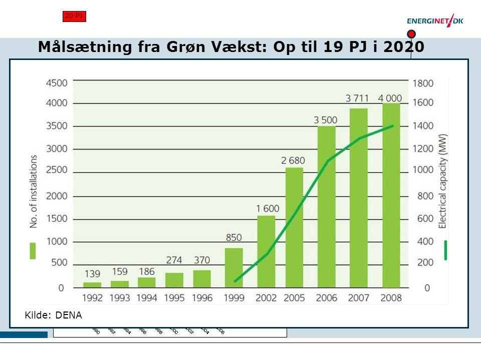 Målsætning fra Grøn Vækst: Op til 19 PJ i 2020