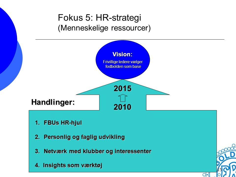 Fokus 5: HR-strategi (Menneskelige ressourcer)