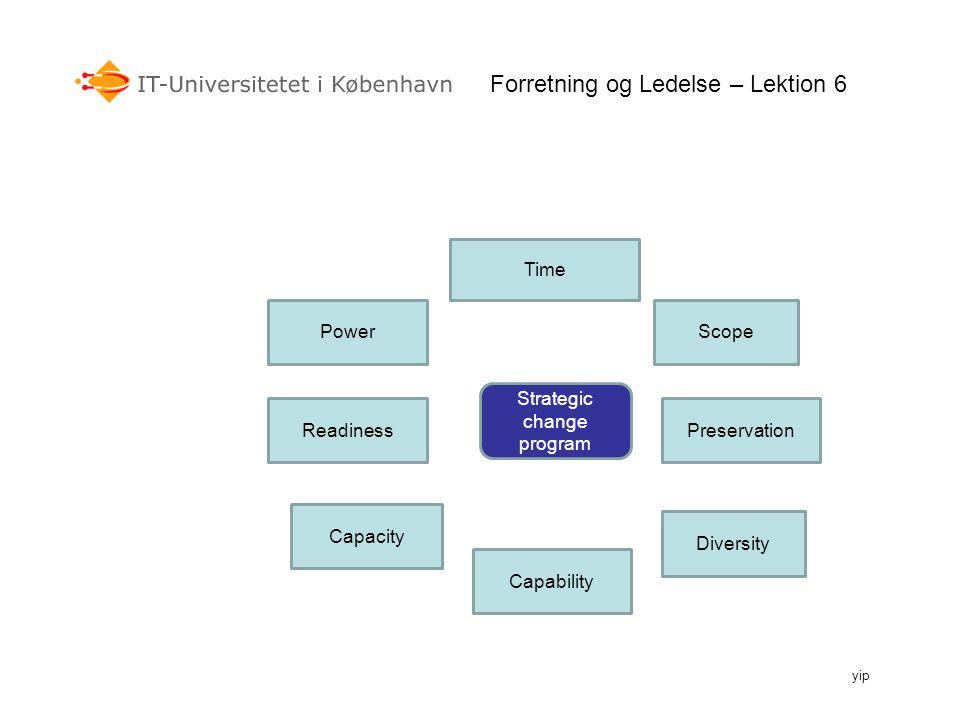 Forretning og Ledelse – Lektion 6