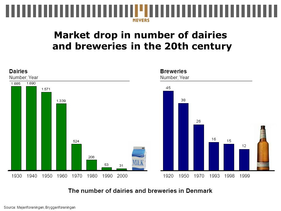 Market drop in number of dairies and breweries in the 20th century