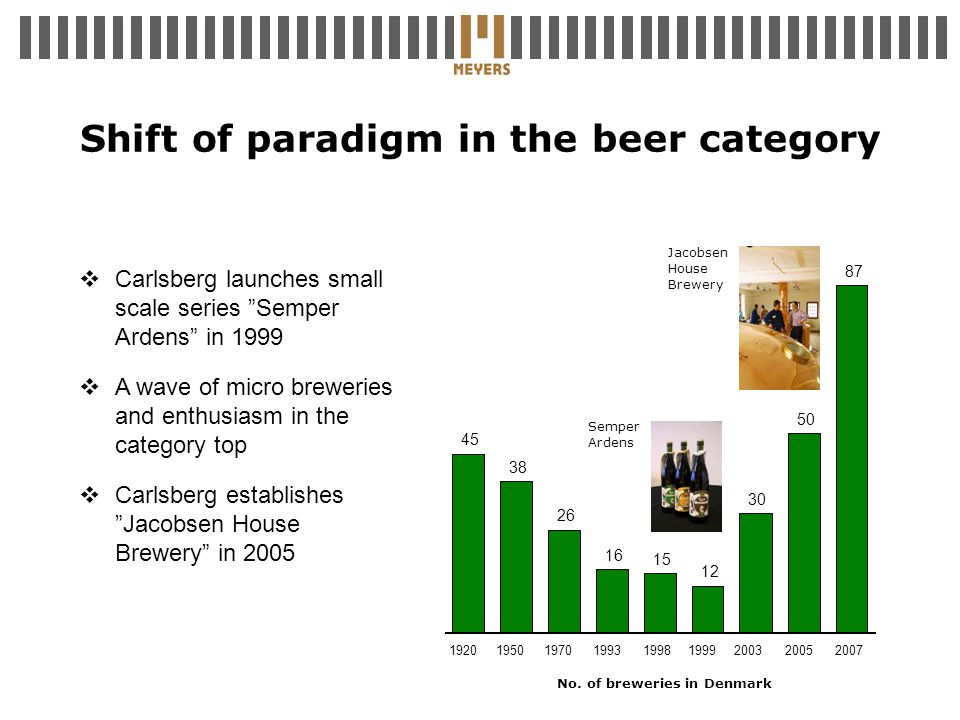 Shift of paradigm in the beer category