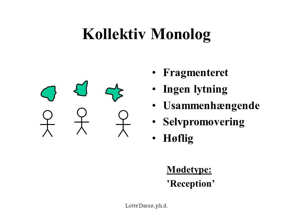 Kollektiv Monolog Fragmenteret Ingen lytning Usammenhængende