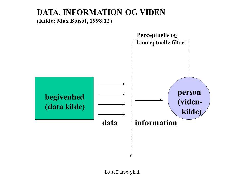 DATA, INFORMATION OG VIDEN