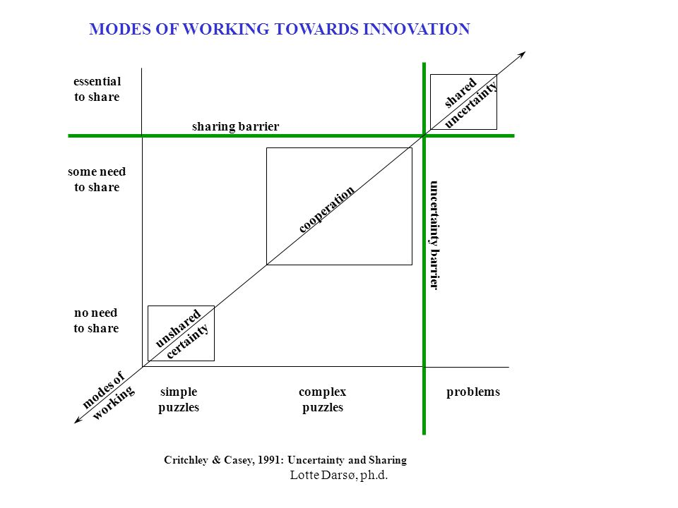 MODES OF WORKING TOWARDS INNOVATION