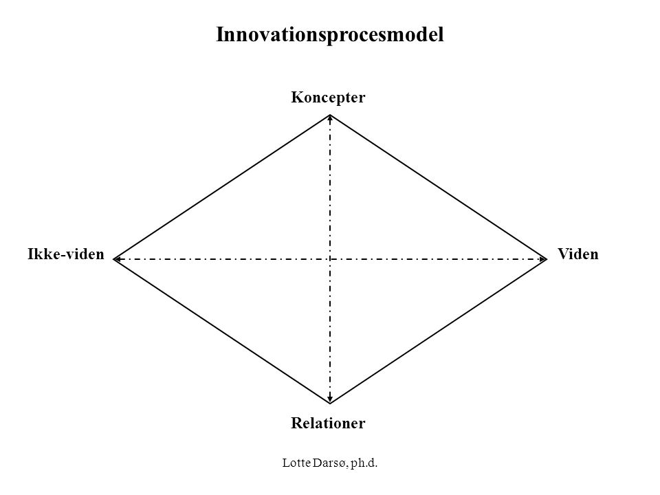 Innovationsprocesmodel