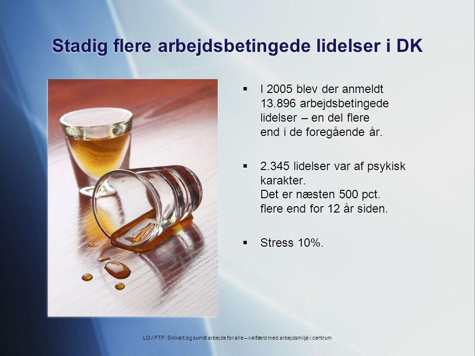 Stadig flere arbejdsbetingede lidelser i DK