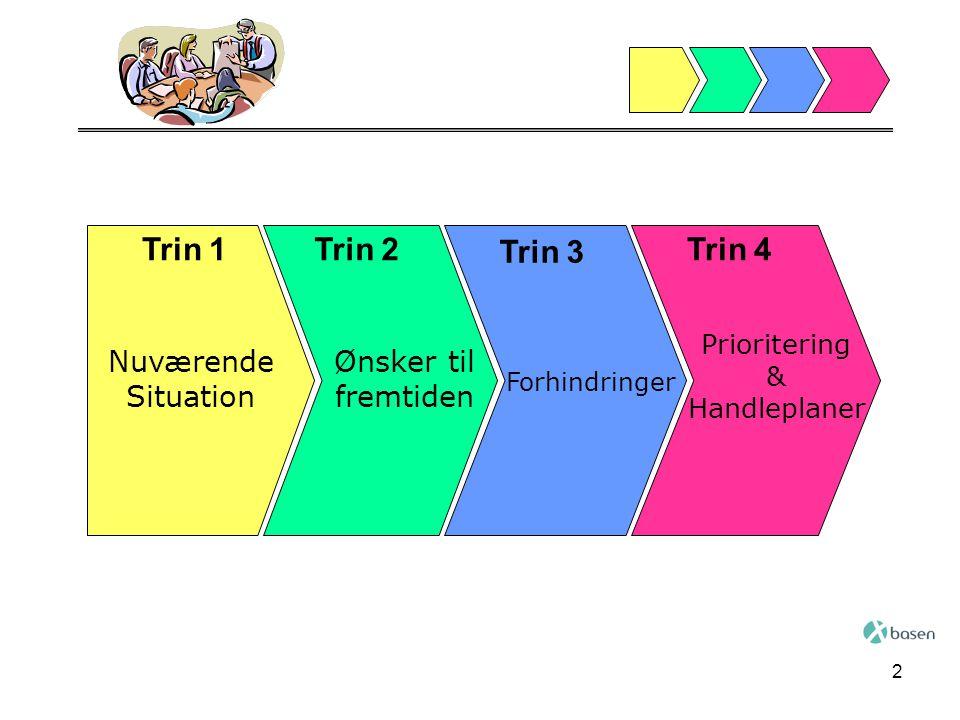 Trin 1 Trin 2 Trin 3 Trin 4 Nuværende Situation Ønsker til fremtiden