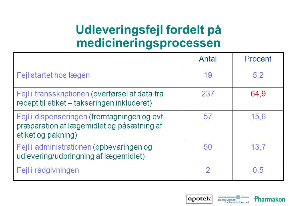 Udleveringsfejl fordelt på medicineringsprocessen