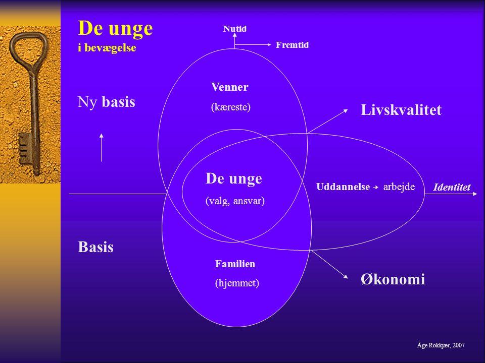 De unge i bevægelse Ny basis Livskvalitet Basis Økonomi Venner