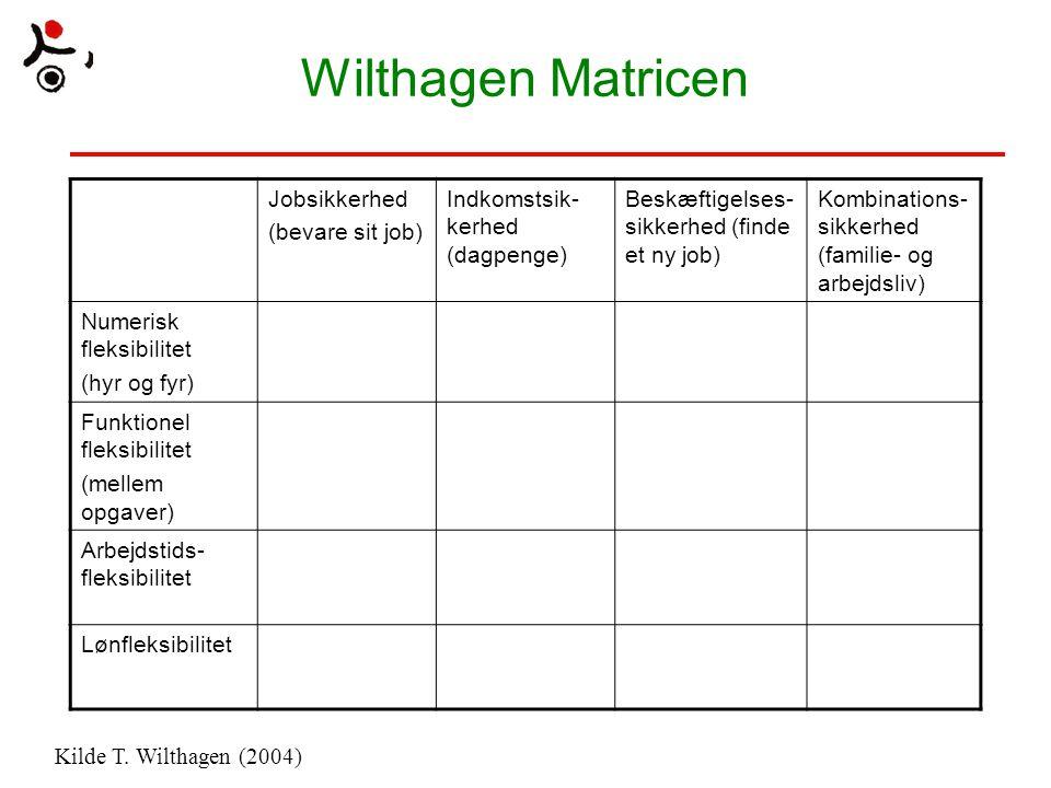 Wilthagen Matricen Jobsikkerhed (bevare sit job)